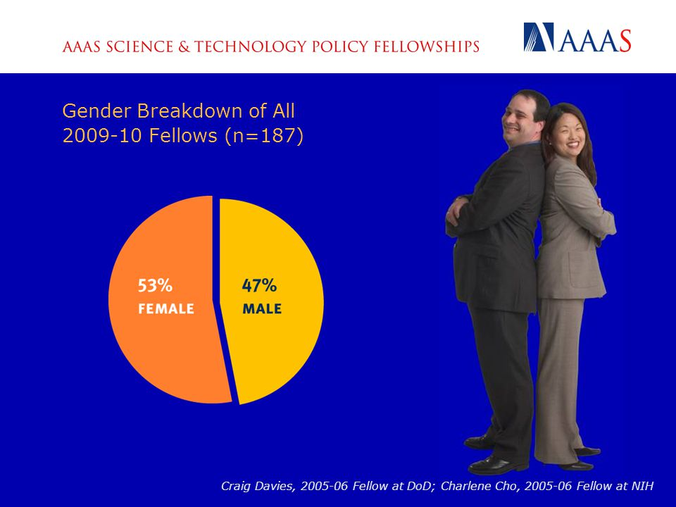 Gender Breakdown of All 2009-10 Fellows (n=187) Craig Davies, 2005-06 Fellow at DoD; Charlene Cho, 2005-06 Fellow at NIH