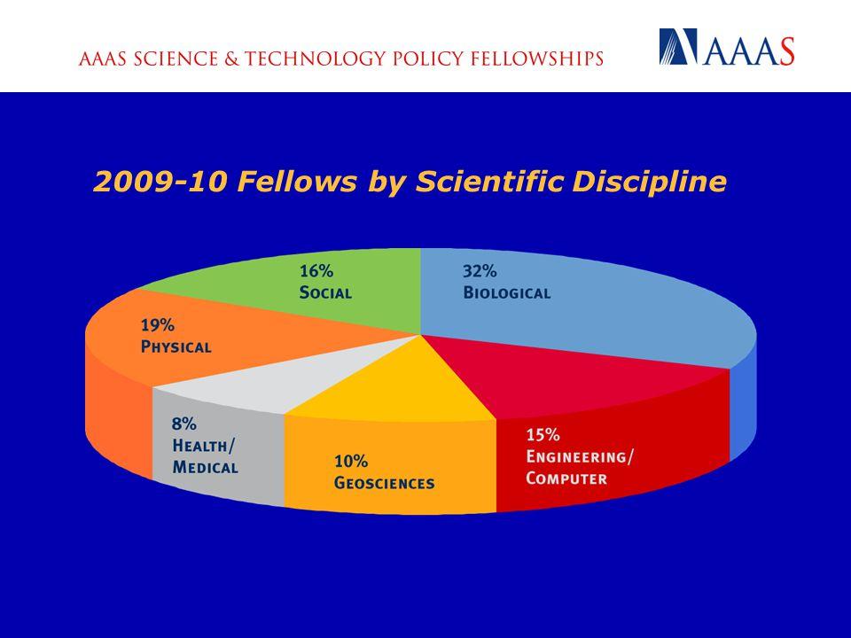 Age Range of All 2009-10 Fellows