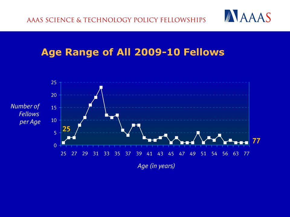 Gender Breakdown of All 2009-10 Fellows (n=187) Craig Davies, 2005-06 Fellow at DoD; Charlene Cho, 2005-06 Fellow at NIH