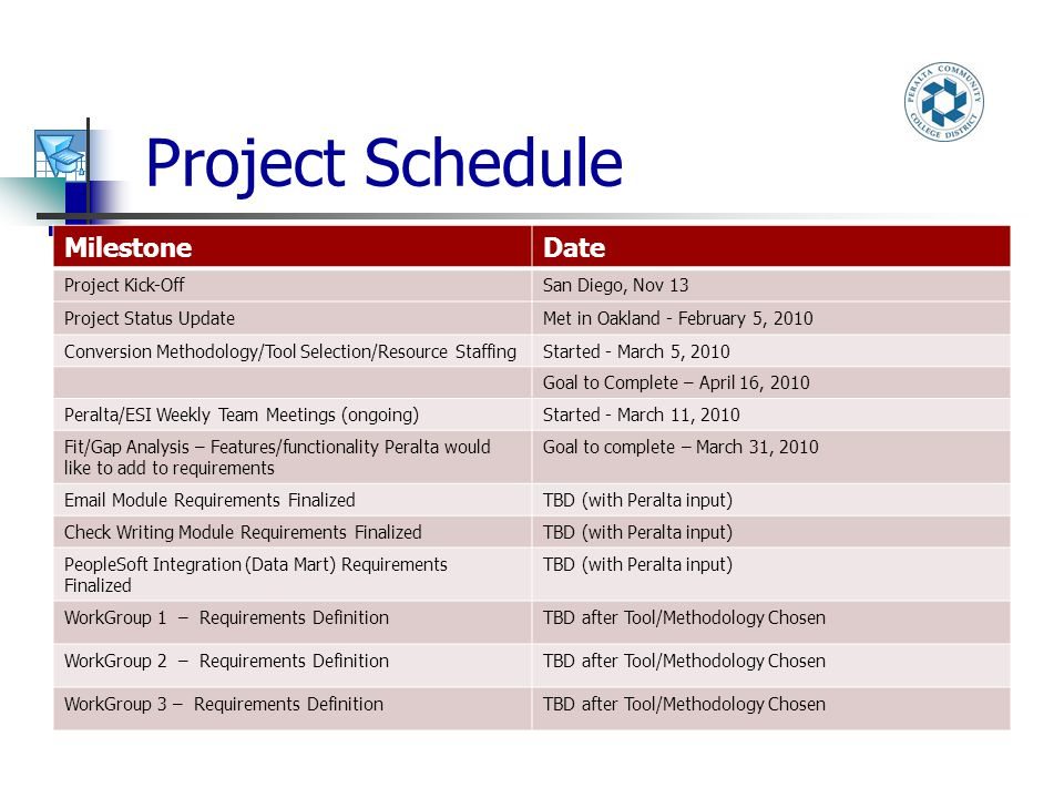 Project Schedule MilestoneDate Project Kick-OffSan Diego, Nov 13 Project Status UpdateMet in Oakland - February 5, 2010 Conversion Methodology/Tool Selection/Resource StaffingStarted - March 5, 2010 Goal to Complete – April 16, 2010 Peralta/ESI Weekly Team Meetings (ongoing)Started - March 11, 2010 Fit/Gap Analysis – Features/functionality Peralta would like to add to requirements Goal to complete – March 31, 2010 Email Module Requirements FinalizedTBD (with Peralta input) Check Writing Module Requirements FinalizedTBD (with Peralta input) PeopleSoft Integration (Data Mart) Requirements Finalized TBD (with Peralta input) WorkGroup 1 – Requirements DefinitionTBD after Tool/Methodology Chosen WorkGroup 2 – Requirements DefinitionTBD after Tool/Methodology Chosen WorkGroup 3 – Requirements DefinitionTBD after Tool/Methodology Chosen