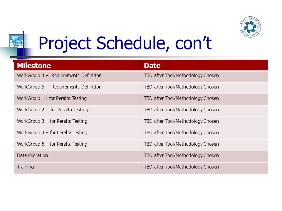Project Schedule, con't MilestoneDate WorkGroup 4 – Requirements DefinitionTBD after Tool/Methodology Chosen WorkGroup 5 – Requirements DefinitionTBD after Tool/Methodology Chosen WorkGroup 1 - for Peralta TestingTBD after Tool/Methodology Chosen WorkGroup 2 - for Peralta TestingTBD after Tool/Methodology Chosen WorkGroup 3 – for Peralta TestingTBD after Tool/Methodology Chosen WorkGroup 4 – for Peralta TestingTBD after Tool/Methodology Chosen WorkGroup 5 – for Peralta TestingTBD after Tool/Methodology Chosen Data MigrationTBD after Tool/Methodology Chosen TrainingTBD after Tool/Methodology Chosen