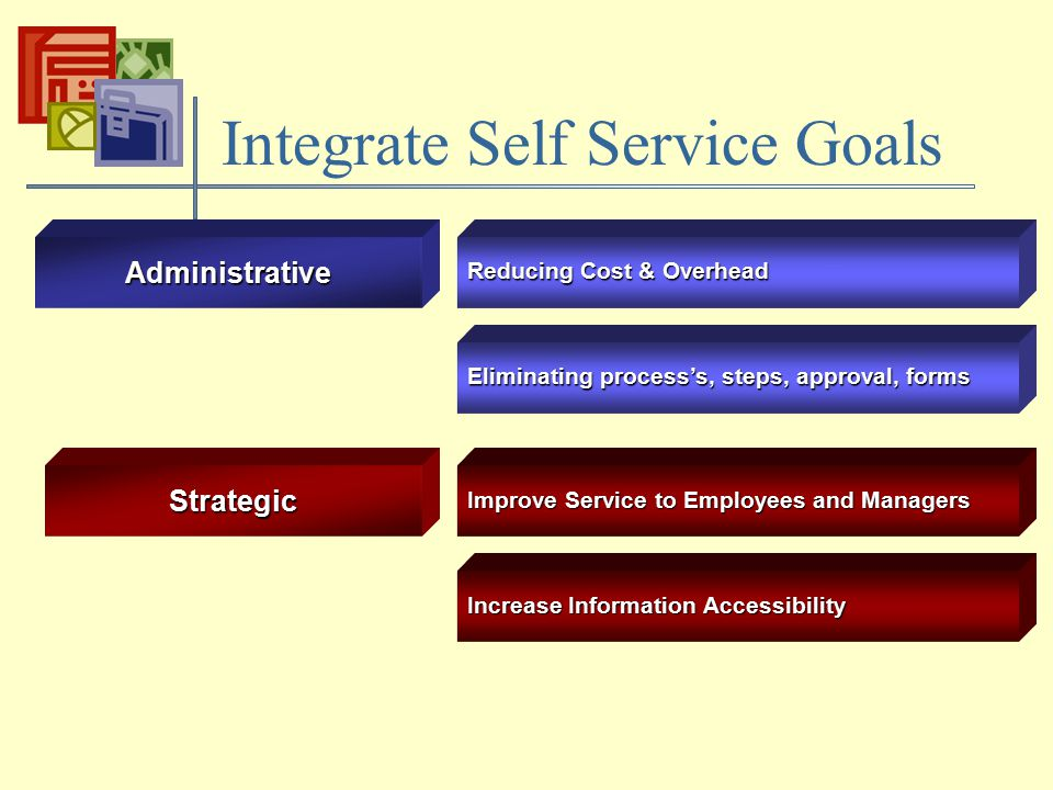 Strategic Administrative Reducing Cost & Overhead Improve Service to Employees and Managers Integrate Self Service Goals Eliminating process's, steps, approval, forms Increase Information Accessibility