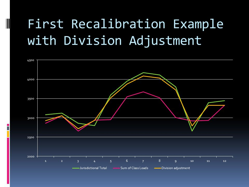 First Recalibration Example with Division Adjustment