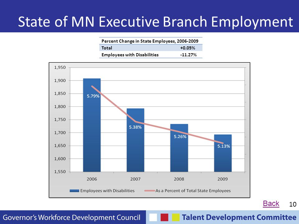 10 State of MN Executive Branch Employment Percent Change in State Employees, 2006-2009 Total+0.05% Employees with Disabilities-11.27% Back