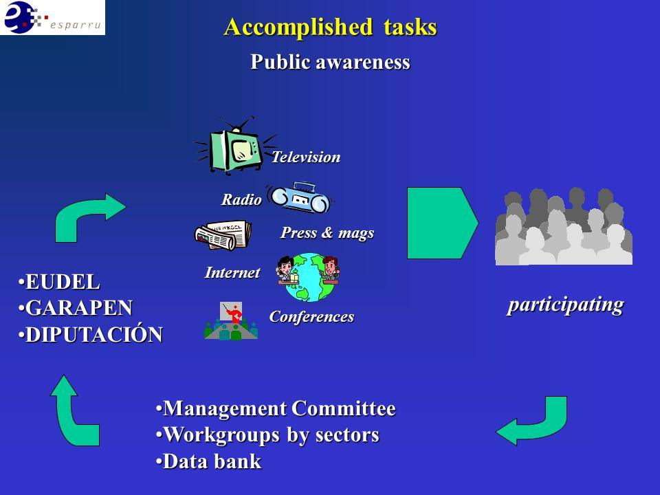 Public awareness EUDELEUDEL GARAPENGARAPEN DIPUTACIÓNDIPUTACIÓN Management CommitteeManagement Committee Workgroups by sectorsWorkgroups by sectors Da