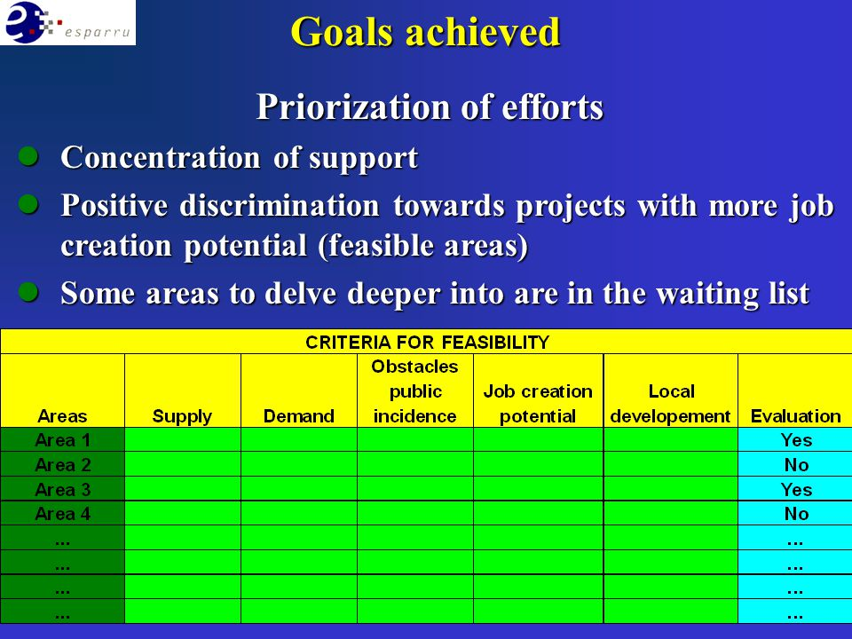 Priorization of efforts lConcentration of support lPositive discrimination towards projects with more job creation potential (feasible areas) lSome areas to delve deeper into are in the waiting list Goals achieved