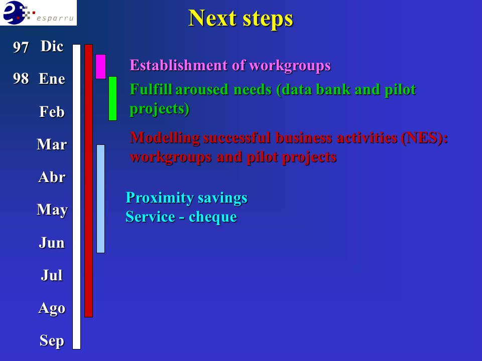 DicEneFebMarAbrMayJunJulAgoSep 9798 Establishment of workgroups Fulfill aroused needs (data bank and pilot projects) Modelling successful business act