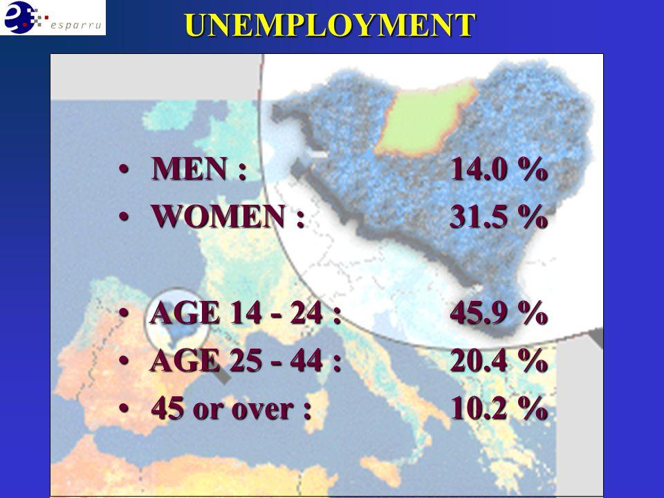 MEN :14.0 % MEN :14.0 % WOMEN : 31.5 % WOMEN : 31.5 % AGE 14 - 24 :45.9 % AGE 14 - 24 :45.9 % AGE 25 - 44 :20.4 % AGE 25 - 44 :20.4 % 45 or over :10.2