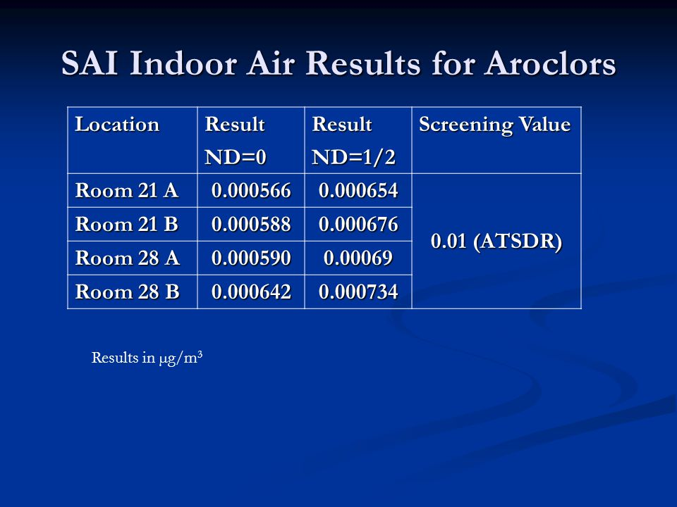 SAI Indoor Air Results for Aroclors LocationResultND=0ResultND=1/2 Screening Value Room 21 A 0.0005660.000654 0.01 (ATSDR) Room 21 B 0.0005880.000676 Room 28 A 0.0005900.00069 Room 28 B 0.0006420.000734 Results in µg/m 3