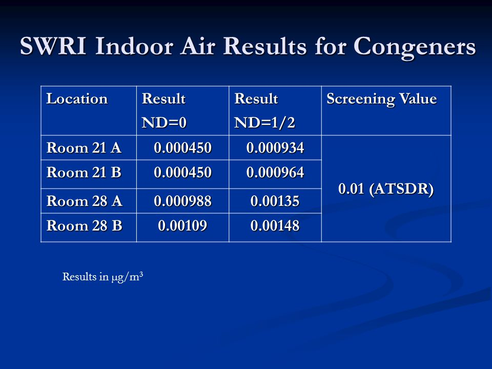 SWRI Indoor Air Results for Congeners LocationResultND=0ResultND=1/2 Screening Value Room 21 A 0.0004500.000934 0.01 (ATSDR) Room 21 B 0.0004500.000964 Room 28 A 0.0009880.00135 Room 28 B 0.001090.00148 Results in µg/m 3