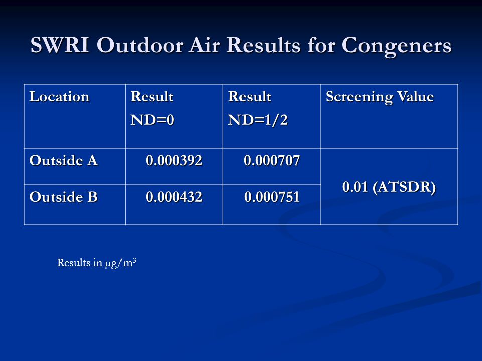 SWRI Outdoor Air Results for Congeners LocationResultND=0ResultND=1/2 Screening Value Outside A 0.0003920.000707 0.01 (ATSDR) Outside B 0.0004320.000751 Results in µg/m 3