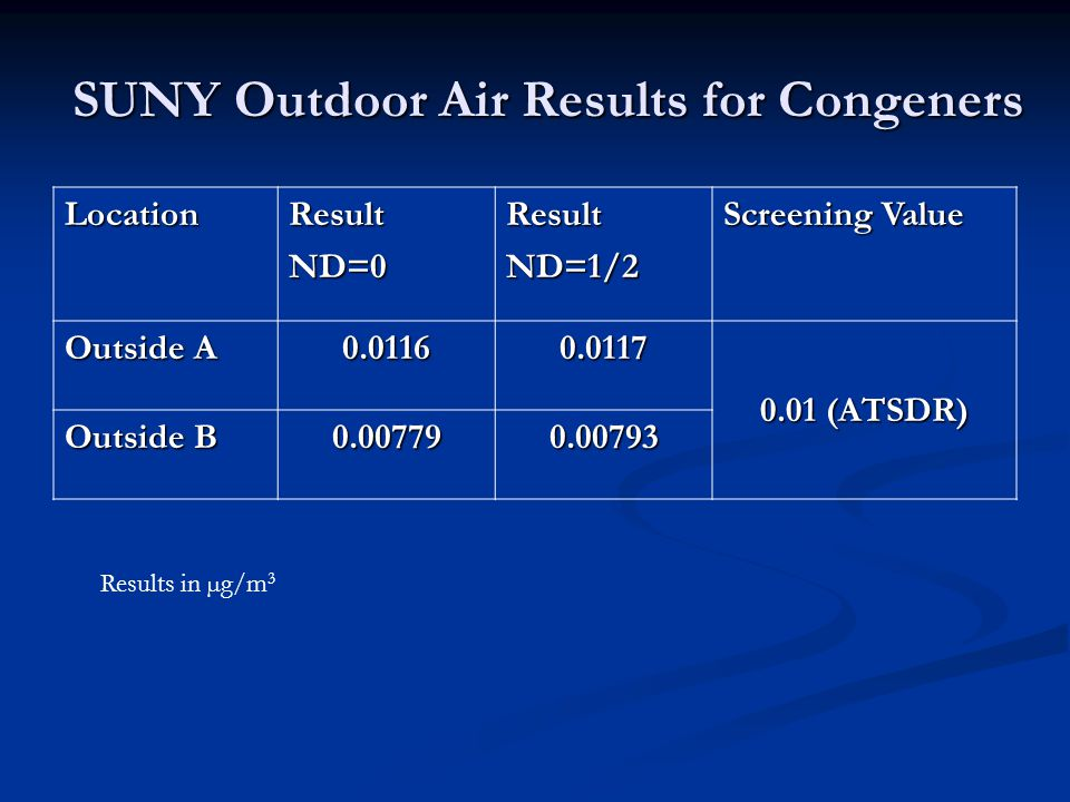 SUNY Outdoor Air Results for Congeners LocationResultND=0ResultND=1/2 Screening Value Outside A 0.01160.0117 0.01 (ATSDR) Outside B 0.007790.00793 Results in µg/m 3