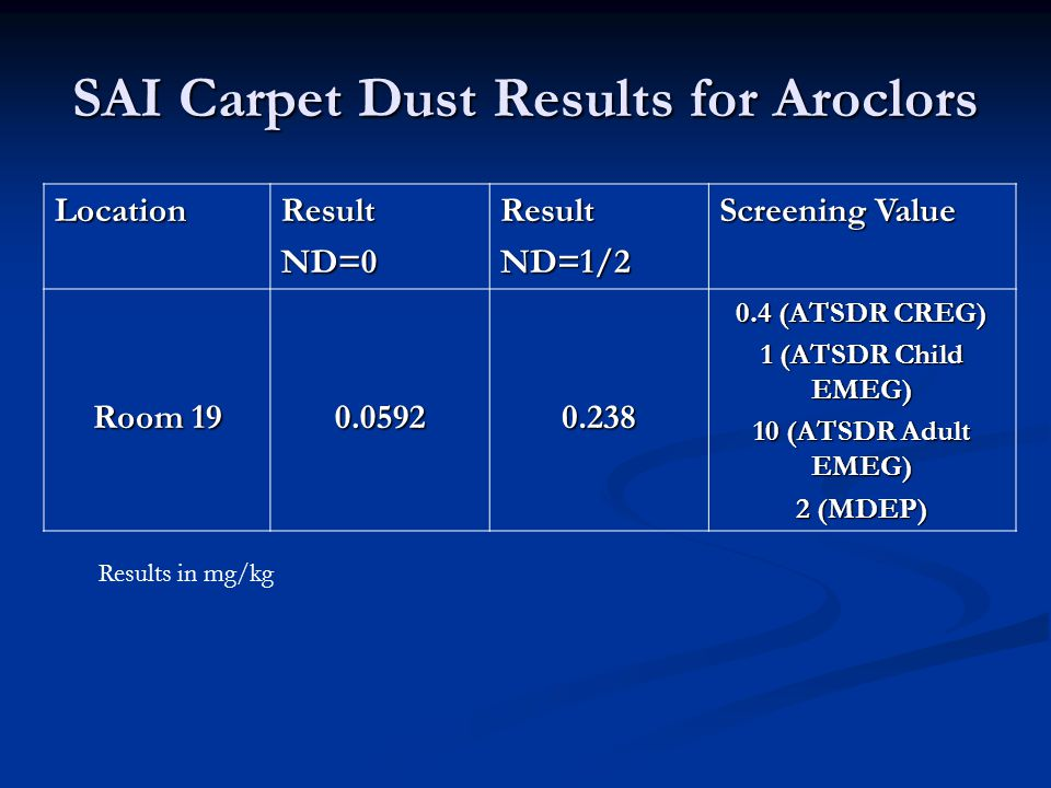 SAI Carpet Dust Results for Aroclors LocationResultND=0ResultND=1/2 Screening Value Room 19 0.05920.238 0.4 (ATSDR CREG) 1 (ATSDR Child EMEG) 10 (ATSDR Adult EMEG) 2 (MDEP) Results in mg/kg