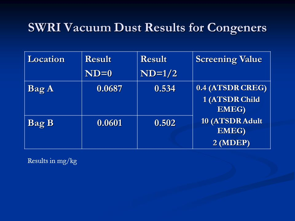 SWRI Vacuum Dust Results for Congeners LocationResultND=0ResultND=1/2 Screening Value Bag A 0.06870.534 0.4 (ATSDR CREG) 1 (ATSDR Child EMEG) 10 (ATSDR Adult EMEG) 2 (MDEP) Bag B 0.06010.502 Results in mg/kg