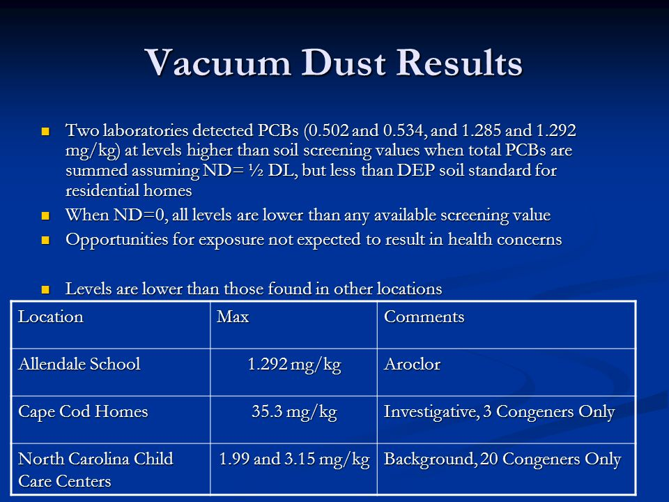 Vacuum Dust Results Two laboratories detected PCBs (0.502 and 0.534, and 1.285 and 1.292 mg/kg) at levels higher than soil screening values when total PCBs are summed assuming ND= ½ DL, but less than DEP soil standard for residential homes Two laboratories detected PCBs (0.502 and 0.534, and 1.285 and 1.292 mg/kg) at levels higher than soil screening values when total PCBs are summed assuming ND= ½ DL, but less than DEP soil standard for residential homes When ND=0, all levels are lower than any available screening value When ND=0, all levels are lower than any available screening value Opportunities for exposure not expected to result in health concerns Opportunities for exposure not expected to result in health concerns Levels are lower than those found in other locations Levels are lower than those found in other locations LocationMaxComments Allendale School 1.292 mg/kg Aroclor Cape Cod Homes 35.3 mg/kg Investigative, 3 Congeners Only North Carolina Child Care Centers 1.99 and 3.15 mg/kg Background, 20 Congeners Only