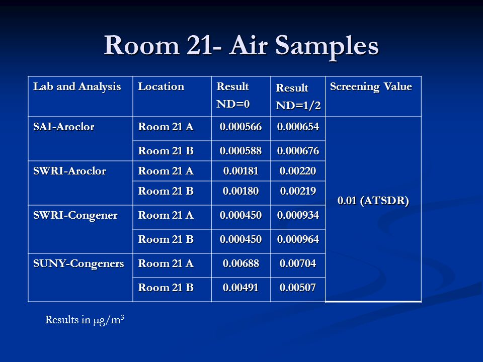 Room 21- Air Samples Lab and Analysis LocationResultND=0 ResultND=1/2 Screening Value SAI-Aroclor Room 21 A 0.0005660.000654 0.01 (ATSDR) Room 21 B 0.0005880.000676 SWRI-Aroclor Room 21 A 0.001810.00220 Room 21 B 0.001800.00219 SWRI-Congener Room 21 A 0.0004500.000934 Room 21 B 0.0004500.000964 SUNY-Congeners Room 21 A 0.006880.00704 Room 21 B 0.004910.00507 Results in µg/m 3