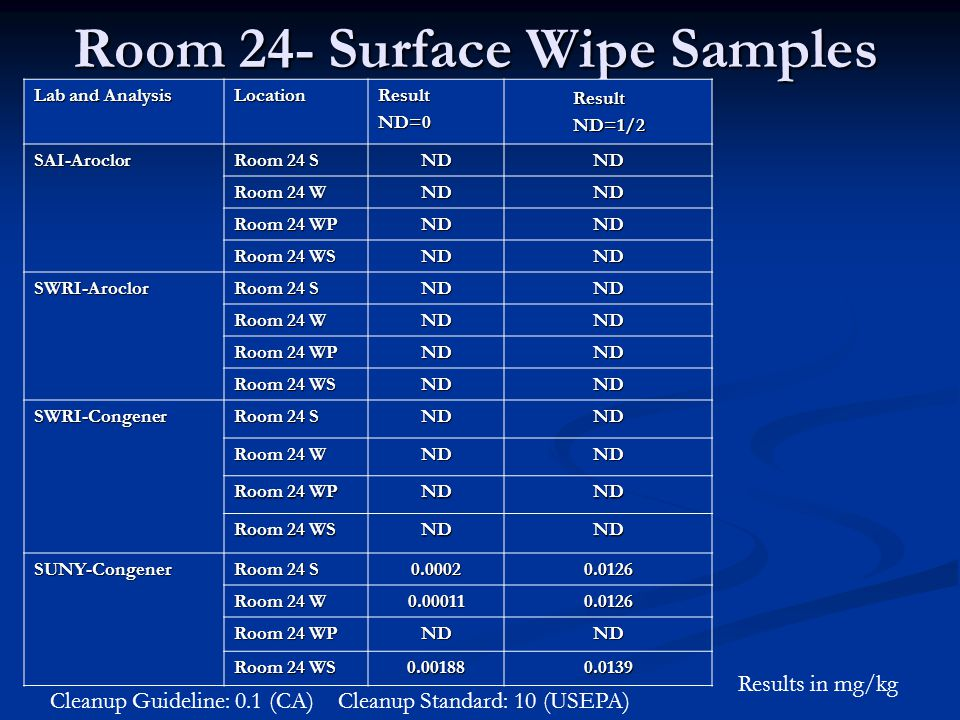 Room 24- Surface Wipe Samples Lab and Analysis LocationResultND=0 ResultND=1/2 SAI-Aroclor Room 24 S NDND Room 24 W NDND Room 24 WP NDND Room 24 WS NDND SWRI-Aroclor Room 24 S NDND Room 24 W NDND Room 24 WP NDND Room 24 WS NDND SWRI-Congener Room 24 S NDND Room 24 W NDND Room 24 WP NDND Room 24 WS NDND SUNY-Congener Room 24 S 0.00020.0126 Room 24 W 0.000110.0126 Room 24 WP NDND Room 24 WS 0.001880.0139 Cleanup Guideline: 0.1 (CA)Cleanup Standard: 10 (USEPA) Results in mg/kg