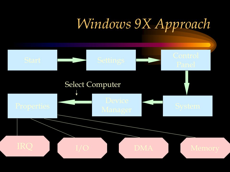 Windows 9X Approach StartSettings Control Panel System Device Manager Properties IRQ DMAI/OMemory Select Computer