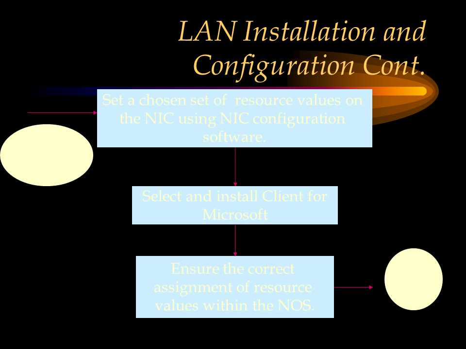 LAN Installation and Configuration Cont.