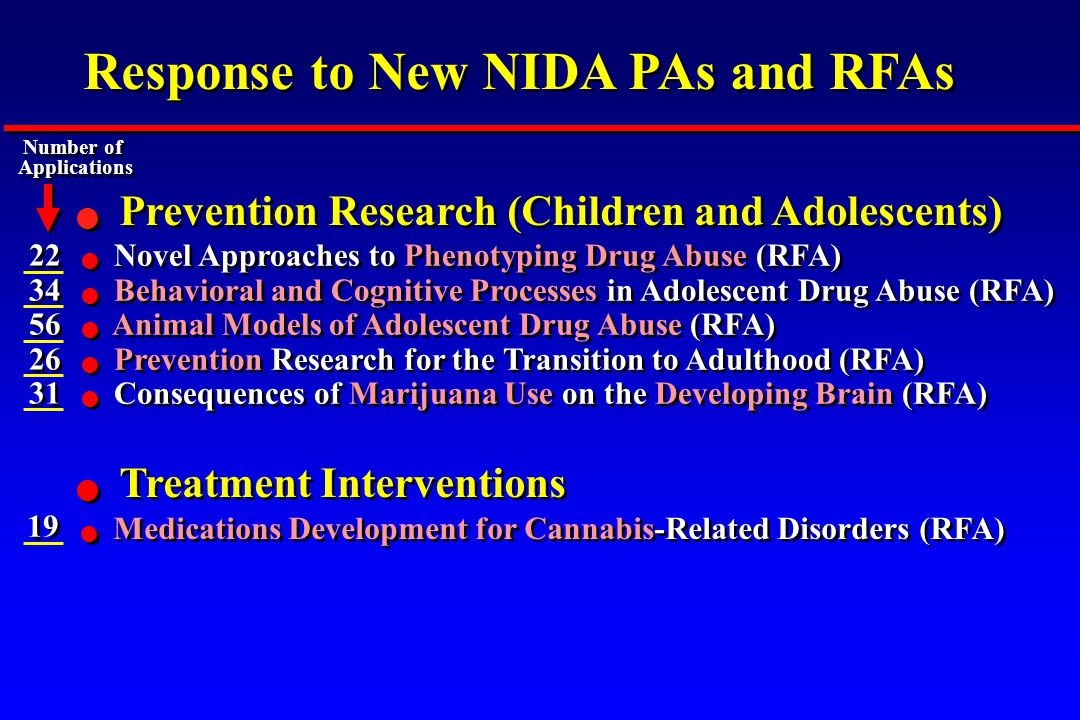 Treatment Interventions Prevention Research (Children and Adolescents) Novel Approaches to Phenotyping Drug Abuse (RFA) Behavioral and Cognitive Proce