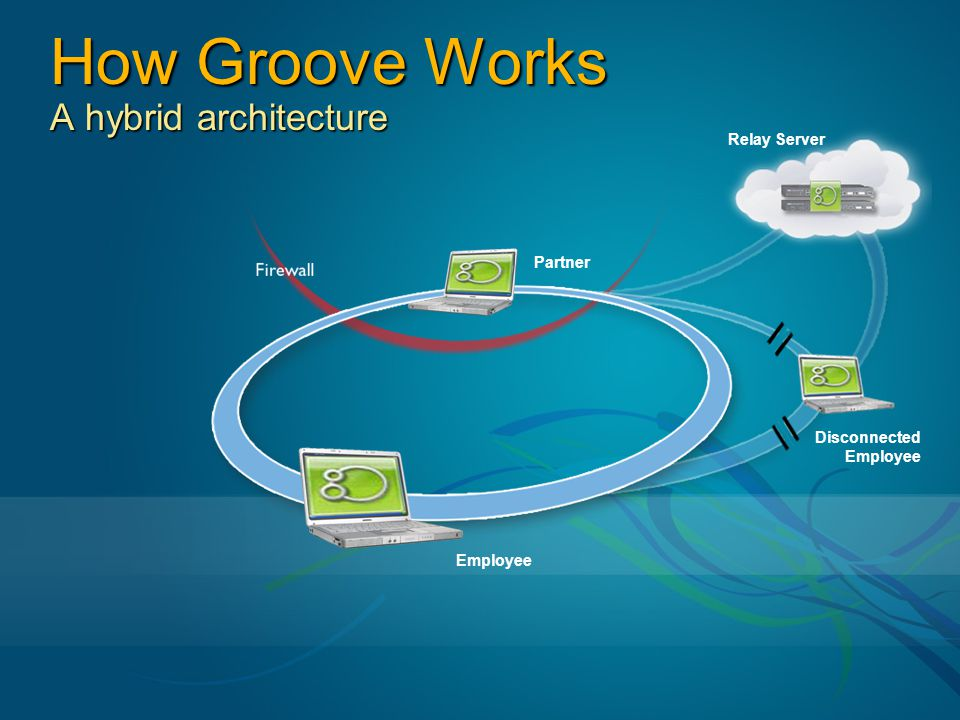 Relay Server Disconnected Employee Partner How Groove Works A hybrid architecture