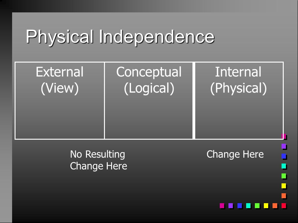 Physical Independence External (View) Conceptual (Logical) Internal (Physical) No Resulting Change Here Change Here