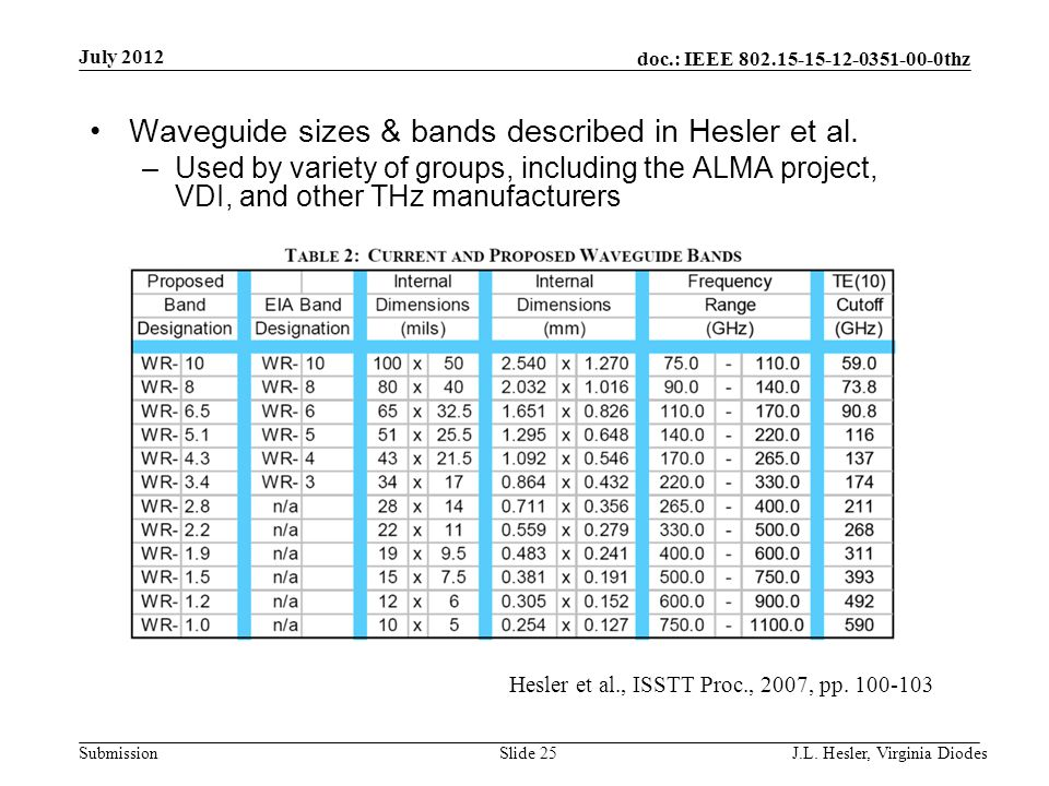 doc.: IEEE 802.15-15-12-0351-00-0thz Submission Waveguide sizes & bands described in Hesler et al. –Used by variety of groups, including the ALMA proj