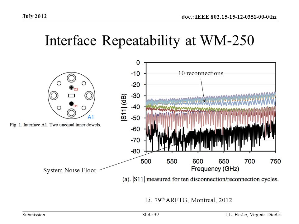 doc.: IEEE 802.15-15-12-0351-00-0thz Submission Interface Repeatability at WM-250 July 2012 J.L. Hesler, Virginia Diodes Slide 39 System Noise Floor L