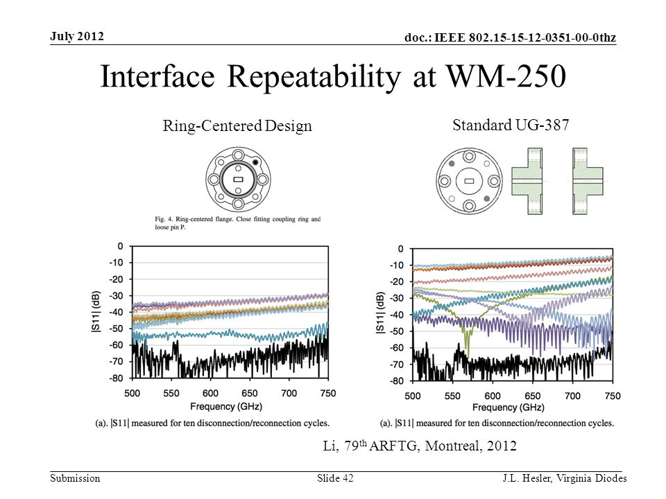 doc.: IEEE 802.15-15-12-0351-00-0thz Submission Interface Repeatability at WM-250 July 2012 J.L. Hesler, Virginia Diodes Slide 42 Li, 79 th ARFTG, Mon