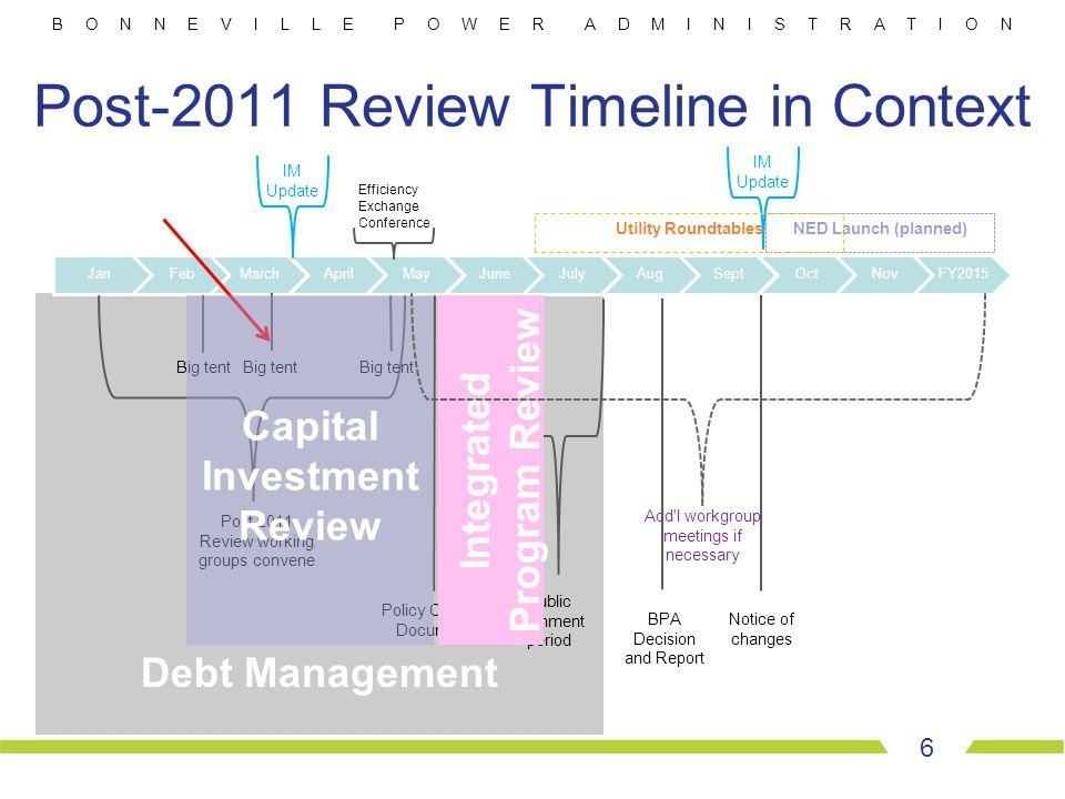 B O N N E V I L L E P O W E R A D M I N I S T R A T I O N Debt Management Post-2011 Review Timeline in Context 6 JanFebMarchAprilMayJuneJulyAugSeptOct