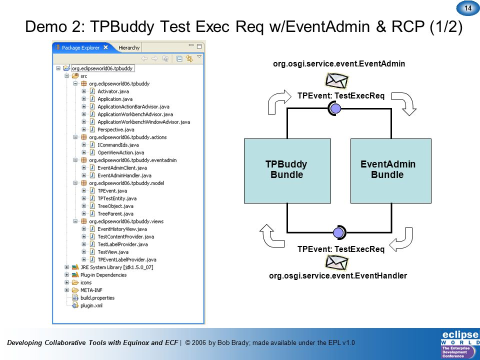 Developing Collaborative Tools with Equinox and ECF | © 2006 by Bob Brady; made available under the EPL v1.0 14 Demo 2: TPBuddy Test Exec Req w/EventAdmin & RCP (1/2) TPEvent: TestExecReq TPBuddyEventAdmin Bundle org.osgi.service.event.EventAdmin org.osgi.service.event.EventHandler TPEvent: TestExecReq