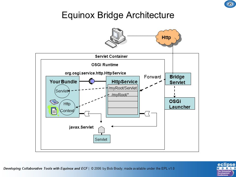 Developing Collaborative Tools with Equinox and ECF | © 2006 by Bob Brady; made available under the EPL v1.0 25 Your Bundle org.osgi.service.http.HttpService Servlet Http Context HttpService /myRoot/Servlet /myRoot/* javax.Servlet Servlet Bridge Servlet OSGi Launcher Forward OSGi Runtime Servlet Container Http Equinox Bridge Architecture