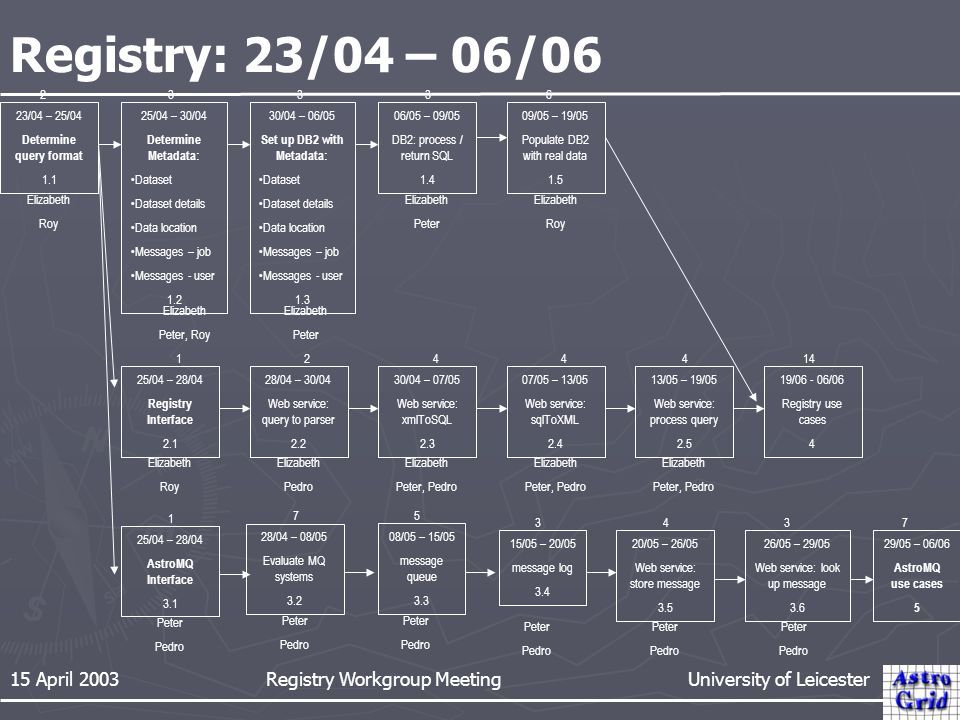 15 April 2003 Registry Workgroup Meeting University of Leicester Registry: 23/04 – 06/06 23/04 – 25/04 Determine query format 1.1 29/05 – 06/06 AstroMQ use cases 5 06/05 – 09/05 DB2: process / return SQL 1.4 19/06 - 06/06 Registry use cases 4 09/05 – 19/05 Populate DB2 with real data 1.5 26/05 – 29/05 Web service: look up message 3.6 20/05 – 26/05 Web service: store message 3.5 13/05 – 19/05 Web service: process query 2.5 30/04 – 07/05 Web service: xmlToSQL 2.3 15/05 – 20/05 message log 3.4 08/05 – 15/05 message queue 3.3 28/04 – 30/04 Web service: query to parser 2.2 25/04 – 28/04 AstroMQ Interface 3.1 25/04 – 28/04 Registry Interface 2.1 25/04 – 30/04 Determine Metadata: Dataset Dataset details Data location Messages – job Messages - user 1.2 30/04 – 06/05 Set up DB2 with Metadata: Dataset Dataset details Data location Messages – job Messages - user 1.3 07/05 – 13/05 Web service: sqlToXML 2.4 Elizabeth Pedro Elizabeth Peter, Pedro Elizabeth Peter, Pedro Elizabeth Peter, Pedro Elizabeth Roy Peter Pedro Peter Pedro Peter Pedro Peter Pedro Peter Pedro Elizabeth Peter, Roy Elizabeth Peter Elizabeth Peter Elizabeth Roy Elizabeth Roy 23336 12444 1 5 343 14 7 28/04 – 08/05 Evaluate MQ systems 3.2 Peter Pedro 7