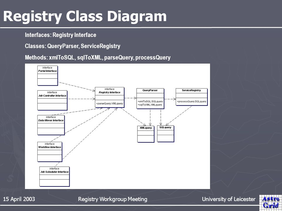 15 April 2003 Registry Workgroup Meeting University of Leicester Registry Class Diagram Interfaces: Registry Interface Classes: QueryParser, ServiceRe