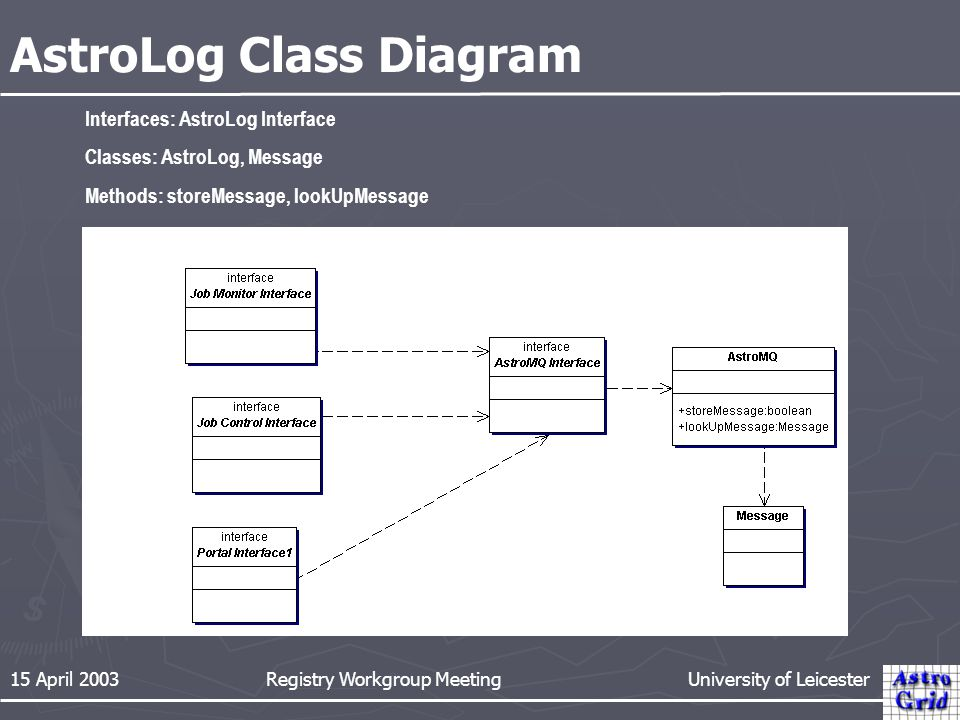 15 April 2003 Registry Workgroup Meeting University of Leicester AstroLog Class Diagram Interfaces: AstroLog Interface Classes: AstroLog, Message Methods: storeMessage, lookUpMessage