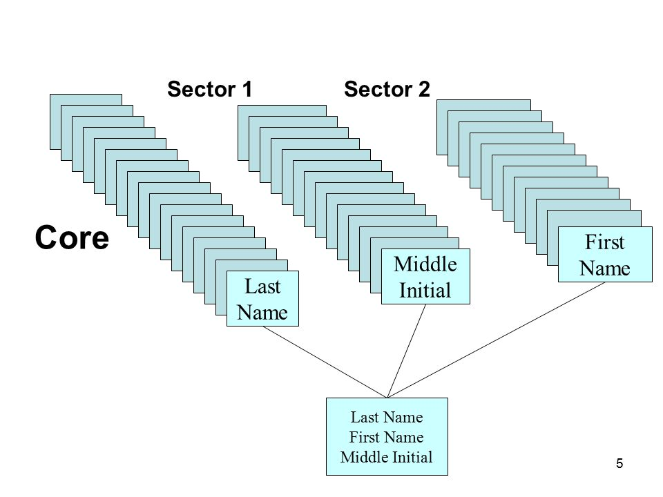 6 Middle Initial Last Name First Name Middle Initial First Name Core Sector 1Sector 2