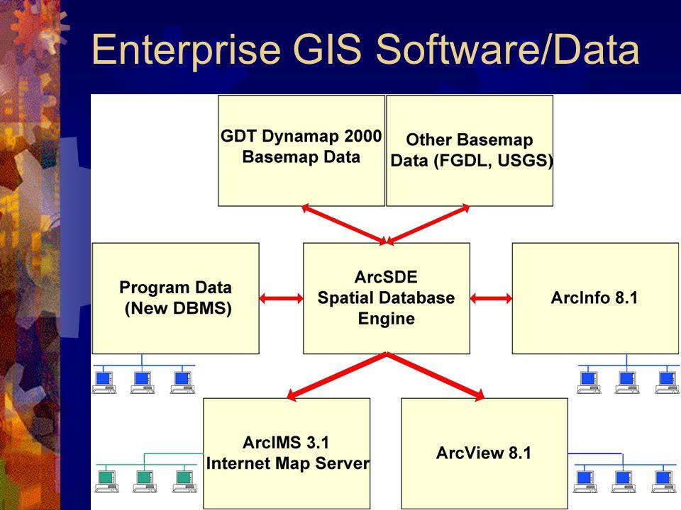 Enterprise GIS Software/Data