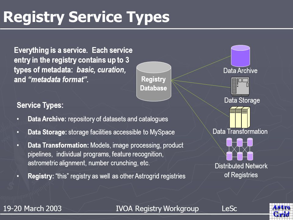 19-20 March 2003 IVOA Registry Workgroup LeSc Registry Service Types Data Archive Data Storage Data Transformation Distributed Network of Registries R