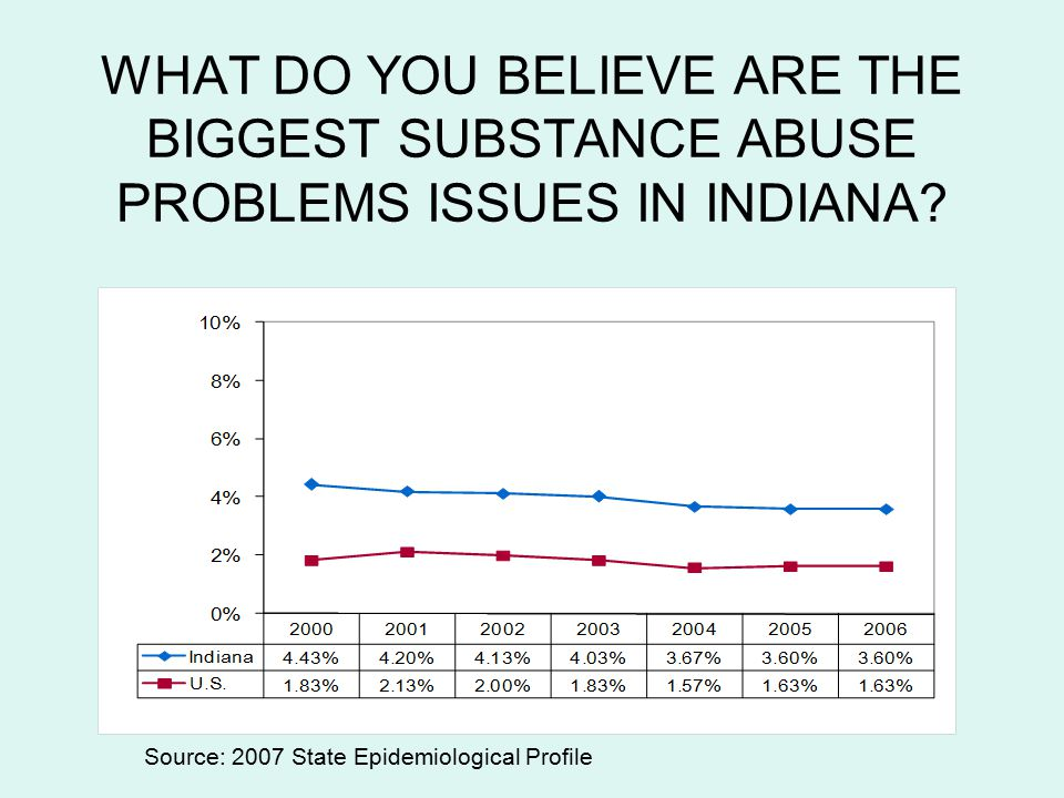 Indiana's Funded Priorities Prevent and reduce underage drinking and binge drinking among 18-25 year olds.