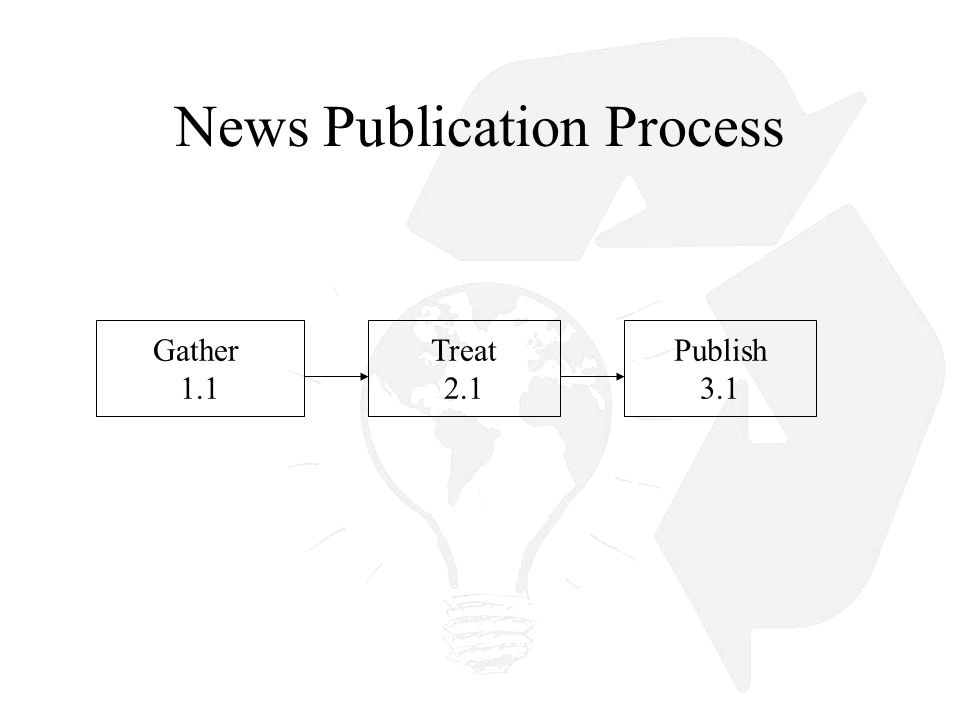 How We Deliver News Now E-mail distribution with many news stories Enter stories into a database and present on center sites Hardcode (html) links to a static page Link to other news publishing sites Flow diagram of news collection and publication