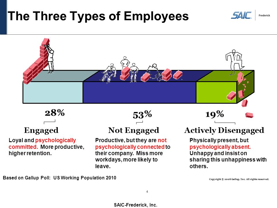 SAIC-Frederick, Inc. 4 The Three Types of Employees 28% 53%19% EngagedNot EngagedActively Disengaged Loyal and psychologically committed. More product