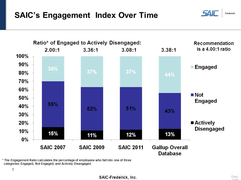 SAIC-Frederick, Inc. 5 * The Engagement Ratio calculates the percentage of employees who fall into one of three categories: Engaged, Not Engaged, and
