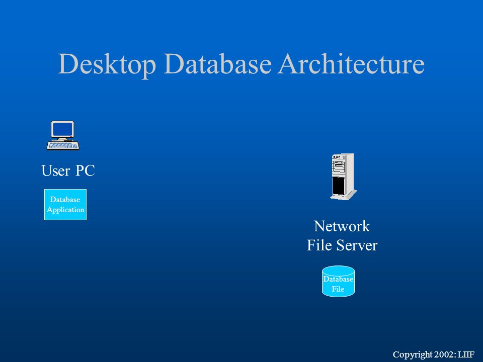 Desktop Database Architecture Database Application Database File User PC Network File Server Copyright 2002: LIIF