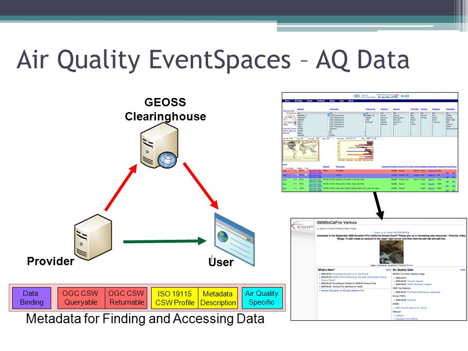 Air Quality EventSpaces – AQ Data User Provider GEOSS Clearinghouse OGC CSW Queryable Air Quality Specific ISO 19115 CSW Profile OGC CSW Returnable Metadata Description Data Binding Metadata for Finding and Accessing Data