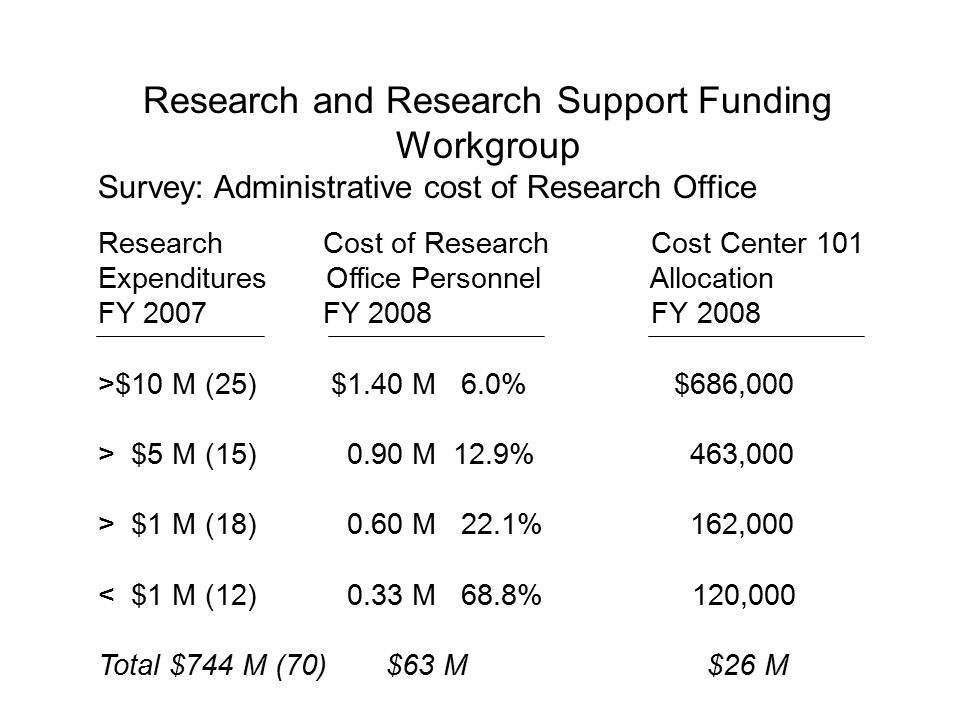 Research and Research Support Funding Workgroup Survey: Administrative cost of Research Office Research Cost of Research Cost Center 101 Expenditures