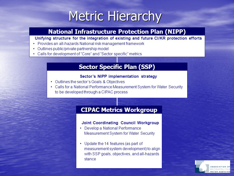 Metric Hierarchy National Infrastructure Protection Plan (NIPP) Unifying structure for the integration of existing and future CI/KR protection efforts Provides an all-hazards National risk management framework Outlines public/private partnership model Calls for development of Core and Sector specific metrics Sector Specific Plan (SSP) Sector's NIPP implementation strategy Outlines the sector's Goals & Objectives Calls for a National Performance Measurement System for Water Security to be developed through a CIPAC process CIPAC Metrics Workgroup Joint Coordinating Council Workgroup Develop a National Performance Measurement System for Water Security Update the 14 features (as part of measurement system development) to align with SSP goals, objectives, and all-hazards stance
