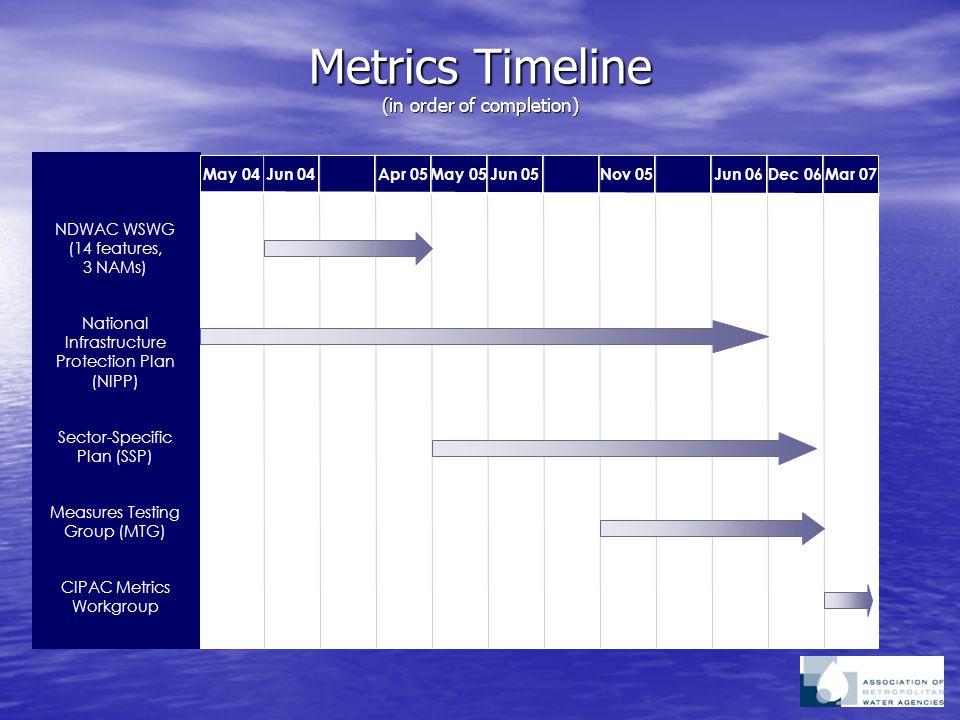 Metrics Timeline (in order of completion) May 04 Jun 04Apr 05May 05Jun 05Nov 05Jun 06Dec 06Mar 07 NDWAC WSWG (14 features, 3 NAMs) National Infrastruc