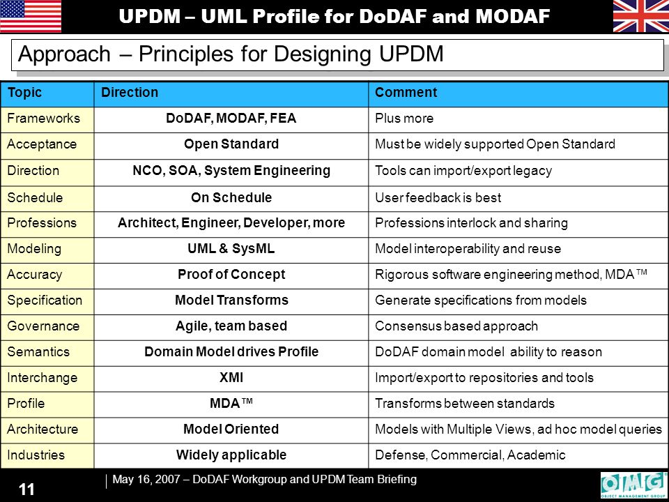 UPDM – UML Profile for DoDAF and MODAF May 16, 2007 – DoDAF Workgroup and UPDM Team Briefing 11 Approach – Principles for Designing UPDM TopicDirectio