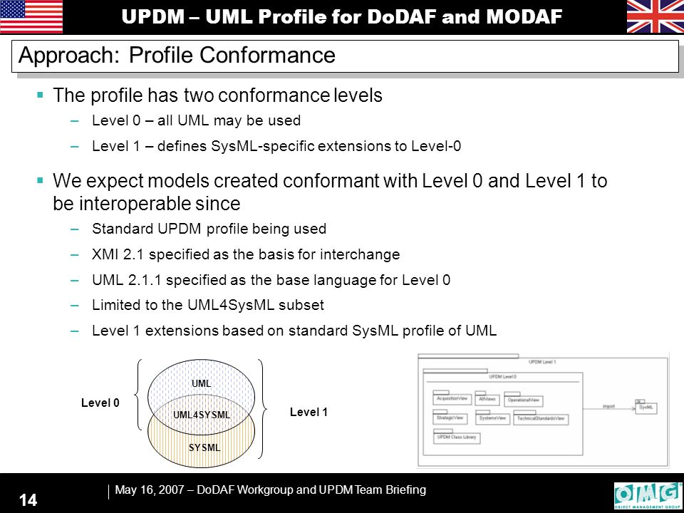 UPDM – UML Profile for DoDAF and MODAF May 16, 2007 – DoDAF Workgroup and UPDM Team Briefing 14 Approach: Profile Conformance  The profile has two co