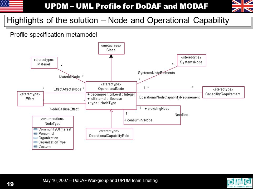 UPDM – UML Profile for DoDAF and MODAF May 16, 2007 – DoDAF Workgroup and UPDM Team Briefing 19 Highlights of the solution – Node and Operational Capa